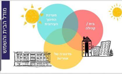 מודל בית שמש לחינוך, תכנית בלוך לימים הנוראים של הקורונה