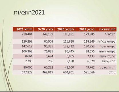 דף הצגת התקציב