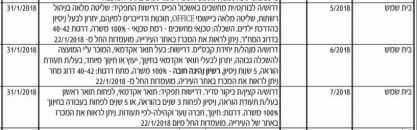 חוסר אמון בהון האנושי בעיריית בית שמש