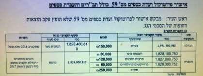 """הוצאות השכר 430 אלף, כספי הפעילות """"רק"""" 80 אלף"""